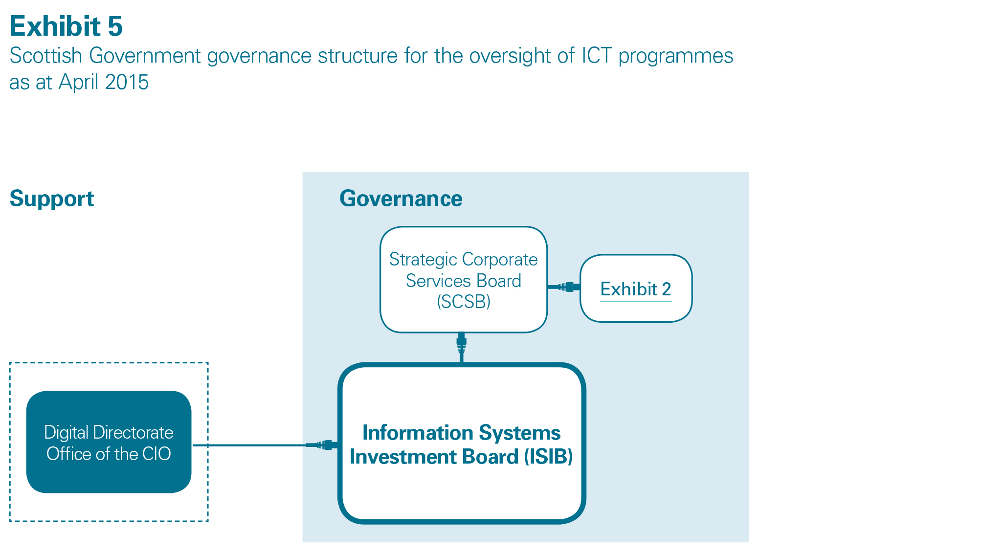 the use of ict in managing Information and communications technology (ict) refers to all the technology used to handle telecommunications, broadcast media, intelligent building management systems, audiovisual.