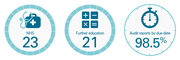 Performance - nhs, further education and targets