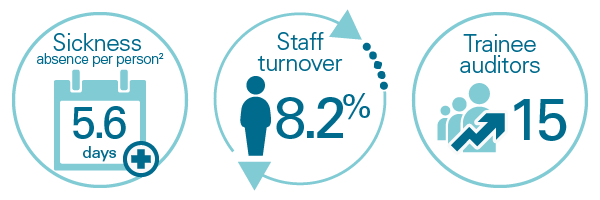 Accountability - sickness and staff turnover