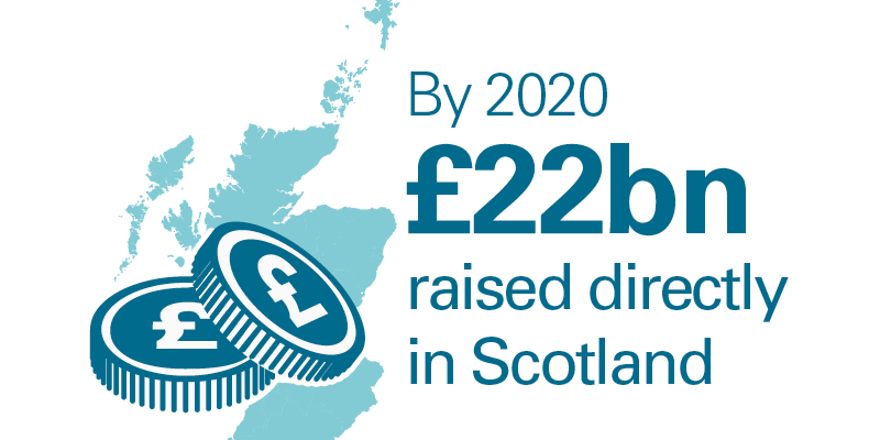 By 2020 £22 billion raised directly in Scotland