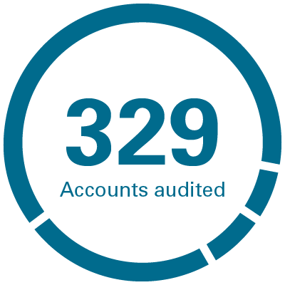 Accounts audited