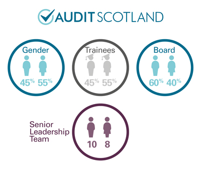 Audit Scotland staff numbers