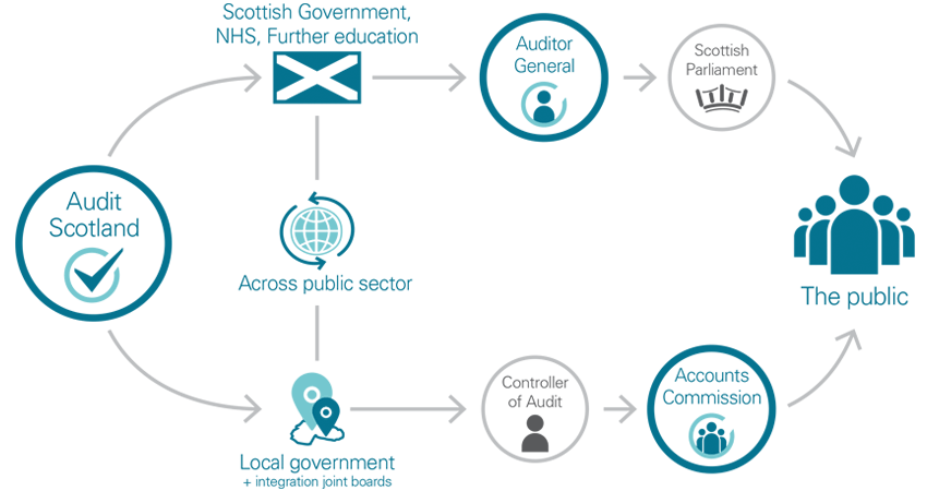 Diagram showing how Audit Scotland works