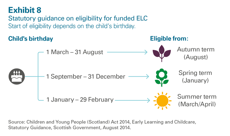 Statutory guidance on eligibility for funded ELC