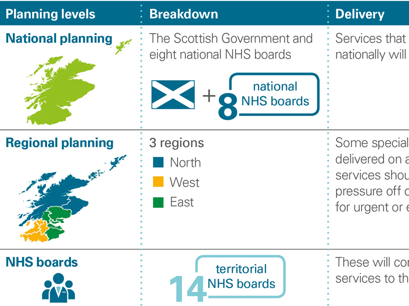 Planning levels in the Scottish health system