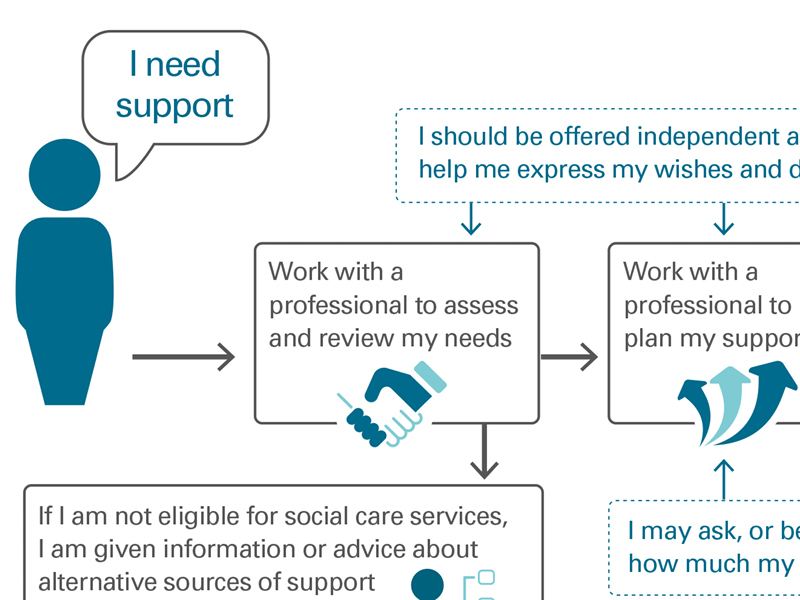 How authorities work with individuals to assess their needs and arrange support
