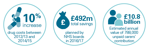 Key facts - drug costs and savings planned