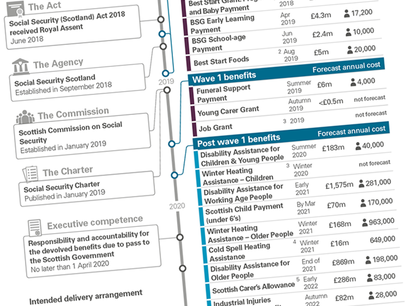 Timeline of social security powers being devolved through the Scotland Act 2016