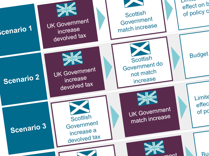 Scenarios of possible changes to the Scottish Budget from tax policy