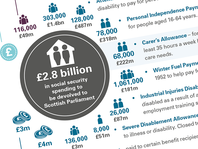 Social security powers being devolved through the Scotland Act 2016