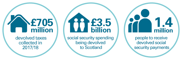 key facts - budget, devolved taxes and social security spending