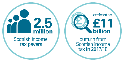 key facts - Scottish income tax payers, outturn from Scottish income tax
