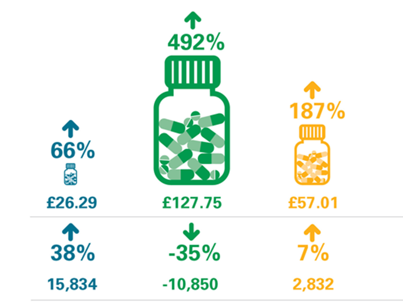 Examples of cost increases in generic drugs