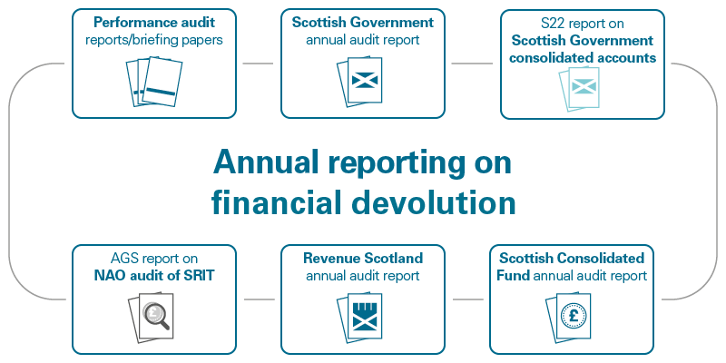 Annual reporting on financial devolution