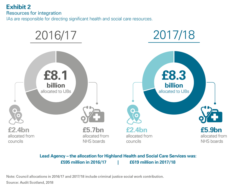 Health and social care integration: update on progress