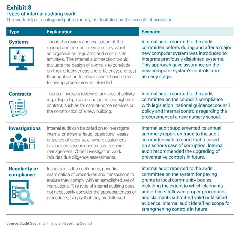 How councils work - Safeguarding public money: are you