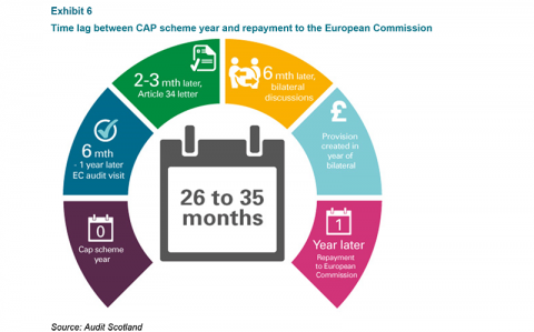 Time lag between CAP scheme year and repayment to European Commission