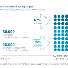Scottish Government's affordable housing targets