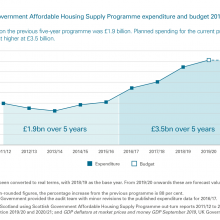 Scottish Government's Affordable Housing Supply Programme expenditure and budget 2011/12 to 2020/21
