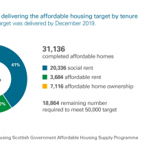 Progress towards delivering the affordable housing target by tenure chart