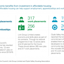 Examples of economic benefits from investment in affordable housing