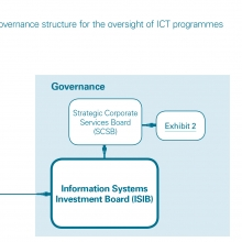 Diagram depicting Scottish government governance structure for the oversight of ICT programmes as of April 2015