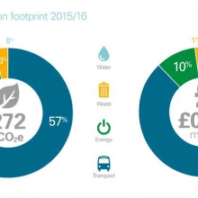 Carbon footprint 2015/16