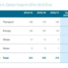 Carbon footprint 2014-20