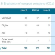 Breakdown of transport emissions