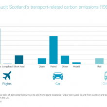 Transport-related carbon emissions
