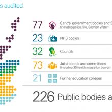 Public bodies audited