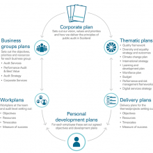 Planning and performance framework