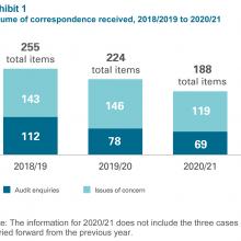 Exhibit 1: Volume of correspondence received, 2018/19 to 2020/21
