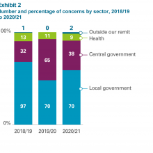 Exhibit 2: Number and percentage of concerns by sector, 2018/19 to 2020/21