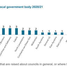 Exhibit 3: Number of correspondence concerns, by local government body 2020/21