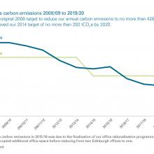 Audit Scotland's carbon emissions 2008/09 to 2019/20