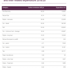 Sources of Audit Scotland's carbon emissions and their related expenditure 2019/20
