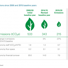 Carbon emissions since 2008 and 2015 baseline years