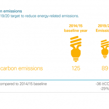Energy-related carbon emissions