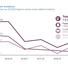 Waste-related carbon emissions