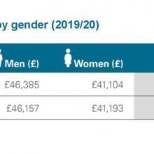 Mean and median salaries