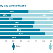 Gender breakdown by pay band and zone
