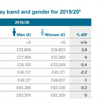 Median salaries by pay band and gender