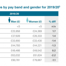 Pay gap by pay band and year