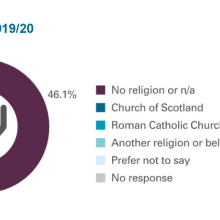 Religion and/or belief