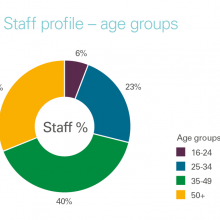 Staff profile by age