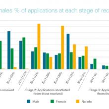 Recruitment applications