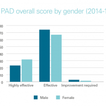 PAD scores by gender