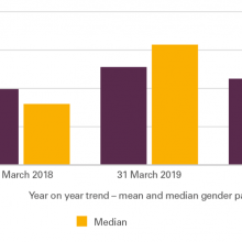 Gender pay - year on year trend