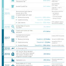 Timeline for new financial powers